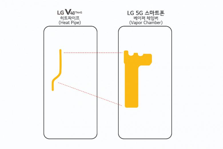 Флагман LG оснащен «испарительной камерой», которая поможет более эффективно бороться с нагревом, вызванным модемом 5G