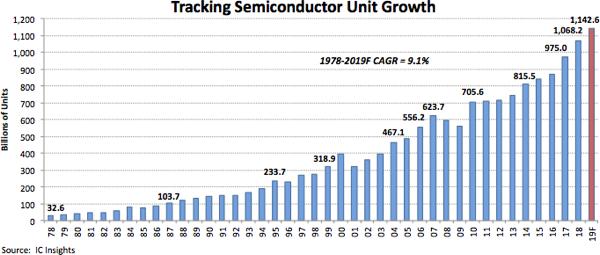 Прогноз аналитиков IC Insights относительно поставок полупроводниковых изделий в 2018 году оказался точным