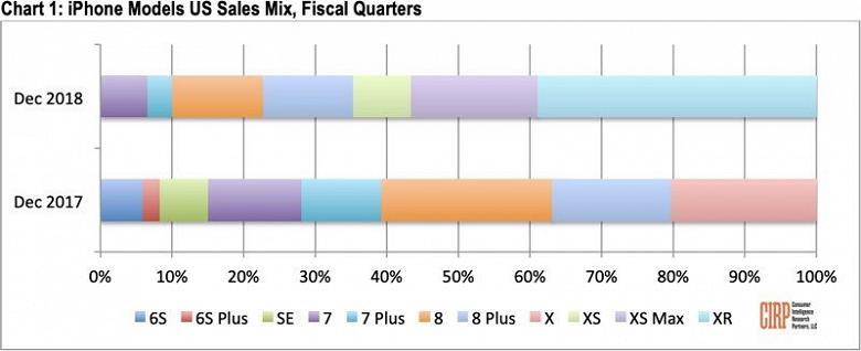 iPhone XR оказался самым продаваемым смартфоном Apple в США за последний квартал