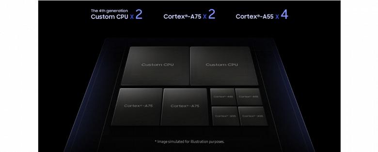 Samsung демонстрирует особенности Exynos 9820 до анонса Galaxy S10