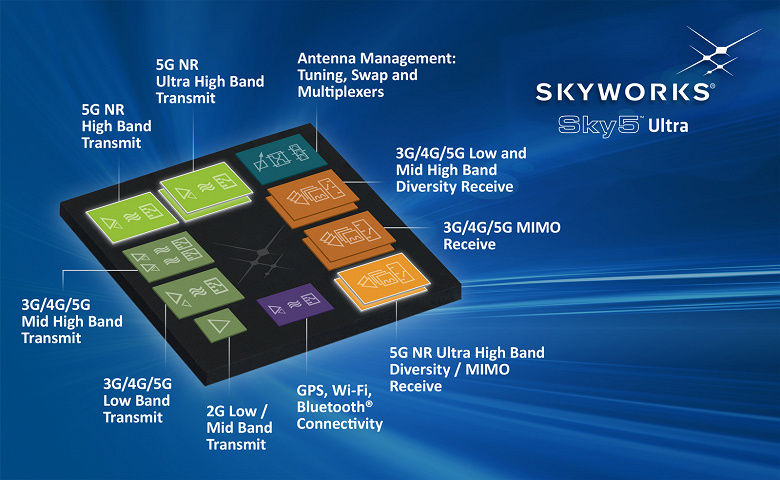 Платформу Skyworks Sky5 Ultra объединяет все радиочастотные интерфейсные блоки для мобильных устройств с поддержкой 5G