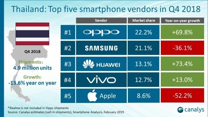 Samsung, Huawei и Apple проигрывают Oppo на рынке смартфонов Таиланда