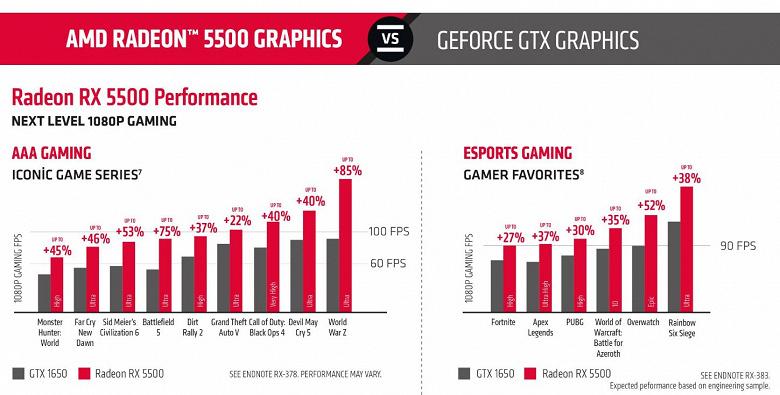 Radeon RX 5500 уничтожит GeForce GTX 1650. По версии AMD