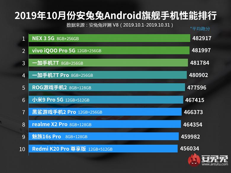 Новий рейтинг AnTuTu: Vivo NEX 3 5G - найпотужніший флагман, а Honor 9X Pro - найкраща модель середнього рівня.  Де ж тоді Xiaomi, Meizu, Samsung і Huawei?
