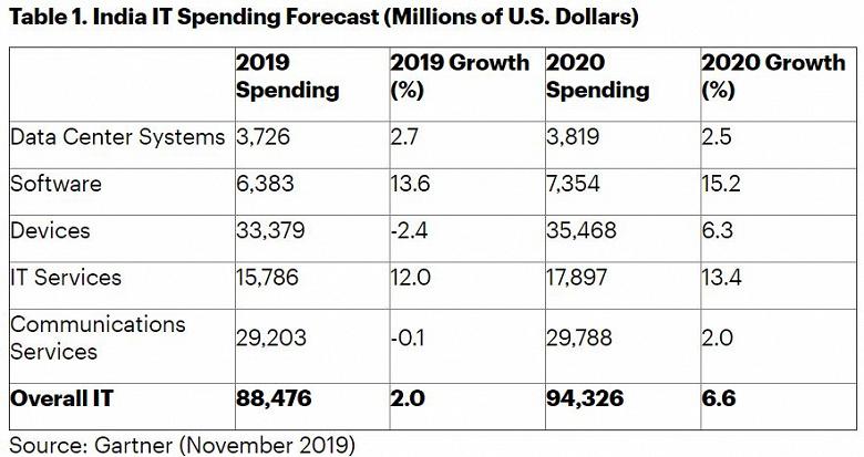 По оценке Gartner, расходы на ИТ в Индии в этом году составят 88,5 млрд долларов