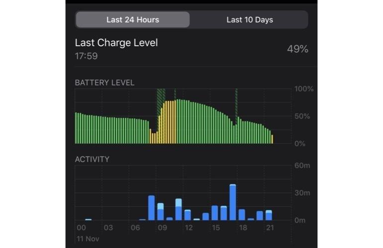 Кошмар для батареи. Свежее обновление iPhone и iPad резко сокращает автономную работу