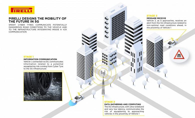 В Pirelli придумали умные шины, способные предупреждать другие автомобили об опасных дорожных условиях