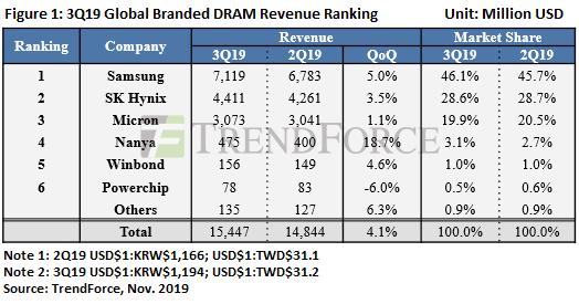 Сокращение рынка DRAM прекратилось