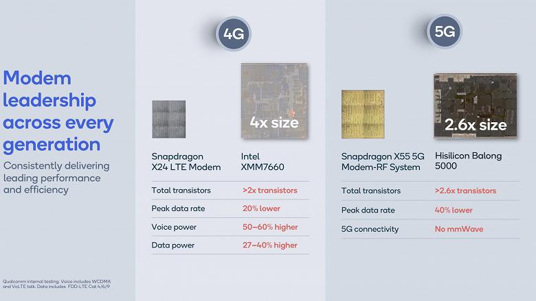 Huawei придётся несладко. Новый модем Snapdragon X55 более чем вдвое меньше, чем Balong 5000