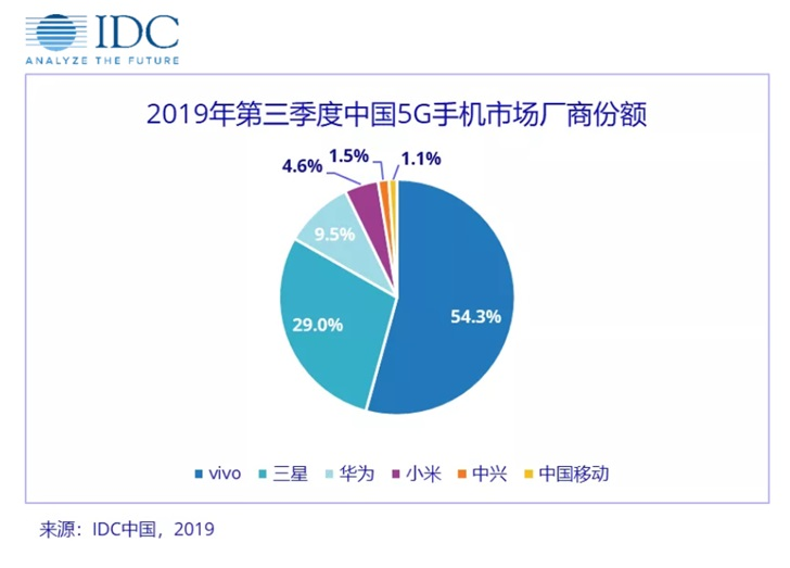 Huawei и Самсунг продолжают спасать рынок телефонов