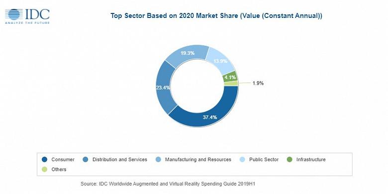 Аналитики IDC ожидают, что в 2020 году расходы на AR и VR достигнут 18,8 млрд долларов