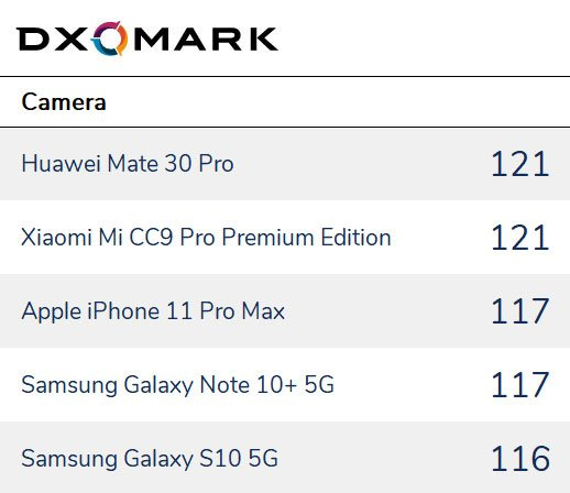 Объявлены самые лучшие камерофоны года