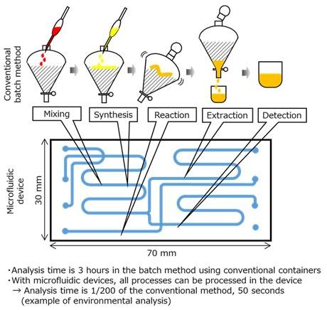 Компания Panasonic первой в отрасли разработала технологию массового производства микрофлюидных приборов методом литья стекла