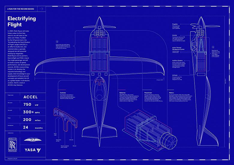 Компания Rolls-Royce показала полностью электрический самолет