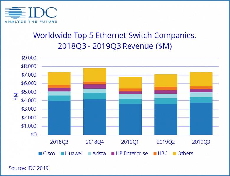 На первый взгляд, рынок коммутаторов Ethernet за год почти не изменился, но это средняя температура по больнице