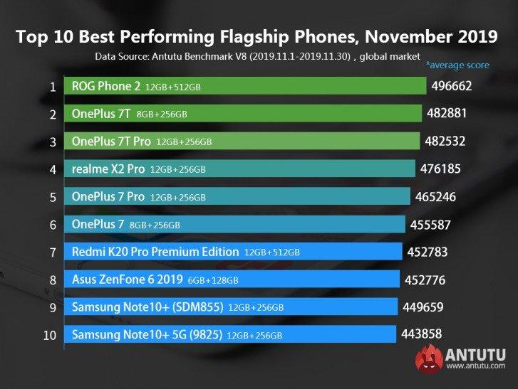 Названы самые быстрые Android-смартфоны