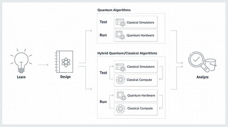 Amazon Braket дает возможность попробовать квантовые вычисления