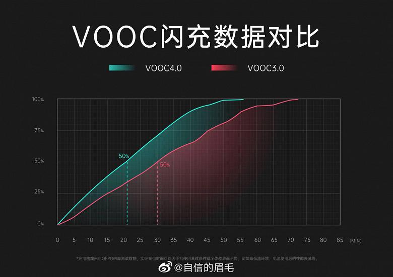 Ещё более быстрые зарядки на ещё большем числе смартфонов. Новинка Oppo получит поддержку VOOC 4.0