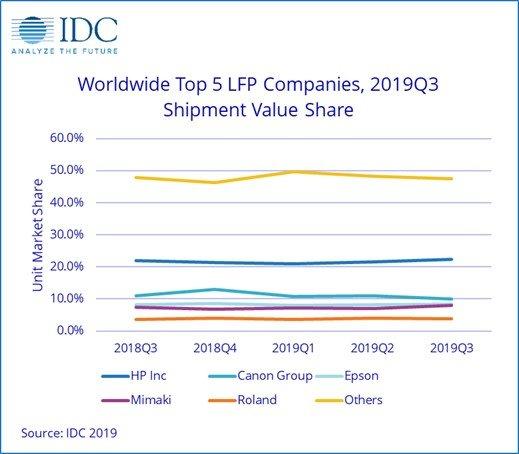 Лидером рынка принтеров и МФУ большого формата остается компания HP