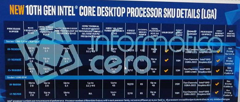 Опубликованы характеристики процессоров Intel Comet Lake-S. Максимальная частота Core i9-10900K – 5,3 ГГц, Core i7-10700K разгоняется до 5,1 ГГц