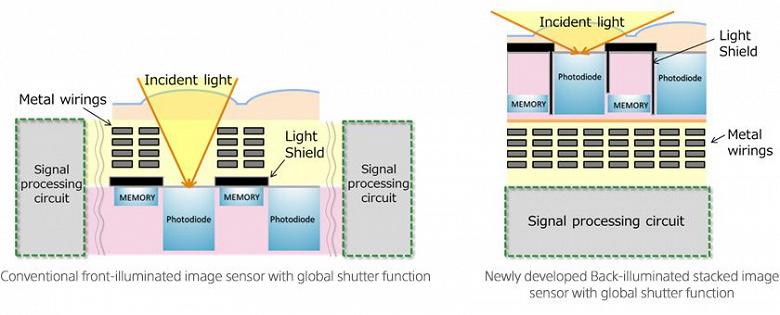Специалистами Sony создан датчик изображения типа CMOS с многослойной компоновкой, обратной засветкой и функцией глобального затвора