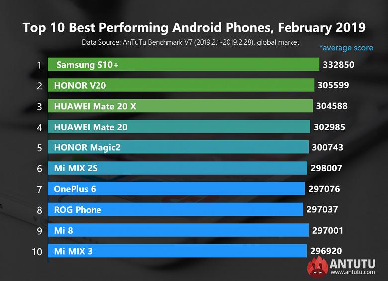 Самые производительные Android-смартфоны. Samsung Galaxy S10+ лидирует в рейтинге AnTuTu за февраль 2019