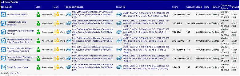 В SiSoft Sandra замечен процессор Intel Core i9-9900F