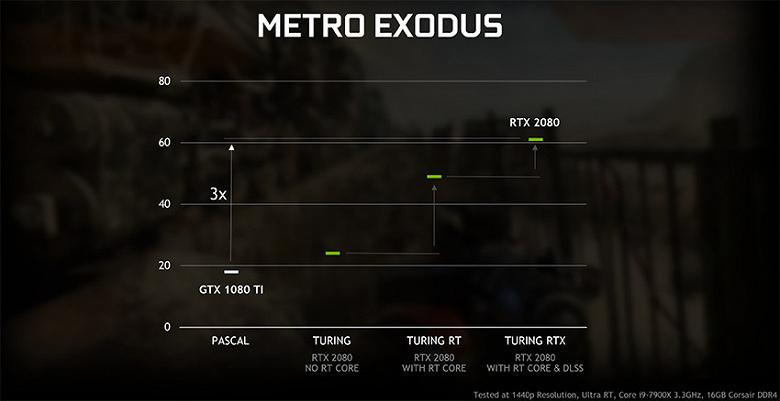 Видеокарты Nvidia GeForce GTX получат поддержку трассировки лучей в реальном времени в следующем месяце