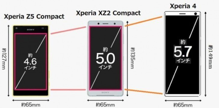 Вытянутый Sony Xperia 4 заменит линейку Compact. Сравнительное изображение