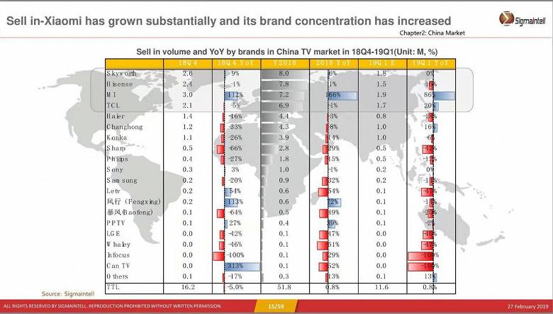 Xiaomi продает в Китае по 1 миллиону телевизоров в месяц