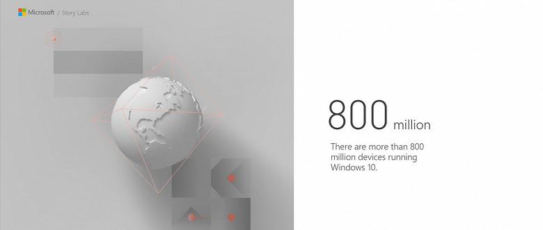 В мире насчитывается 800 миллионов устройств под управлением Windows 10, через год будет миллиард