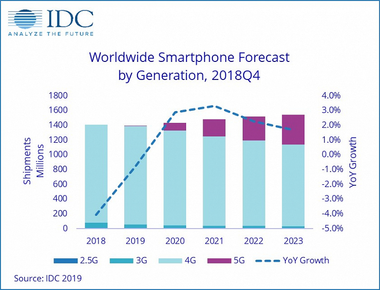В текущем году будет продано 6,7 миллиона смартфонов с поддержкой 5G – это всего 0,5% рынка