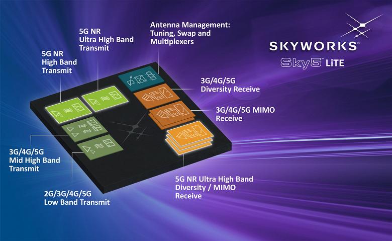 Платформа Skyworks Sky5 LiTE предназначена для устройств с поддержкой 5G массового сегмента