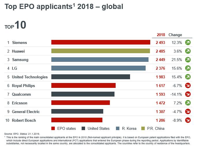Huawei — №2, Apple — №50. Опубликован список компаний с максимальным количеством новых патентов