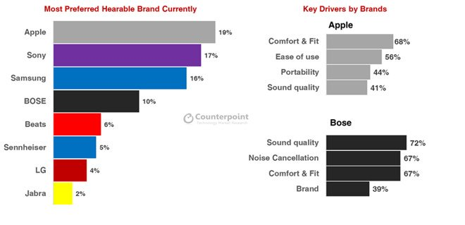 Apple – самый популярный бренд наушников в США, за прошлый год компания продала 35 миллионов наушников AirPods