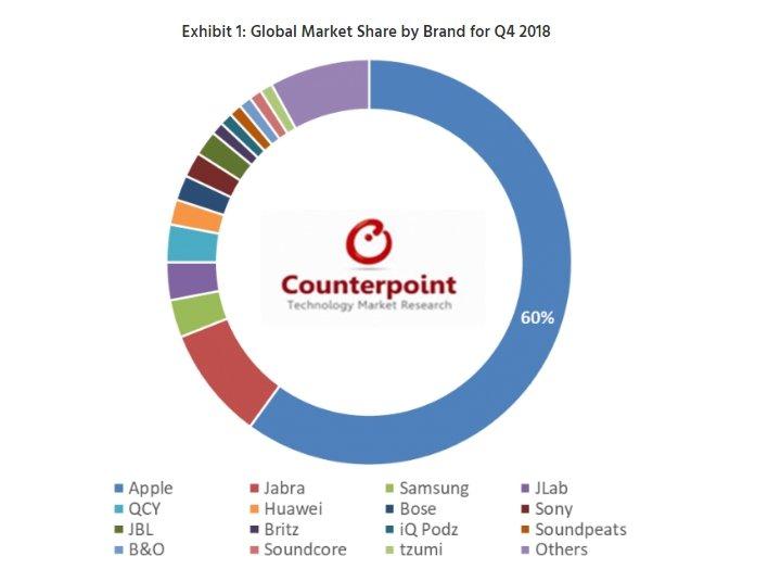 Apple AirPods заняли 60% мирового рынка полностью беспроводных наушников, Jabra Elite Active 65t — вторые