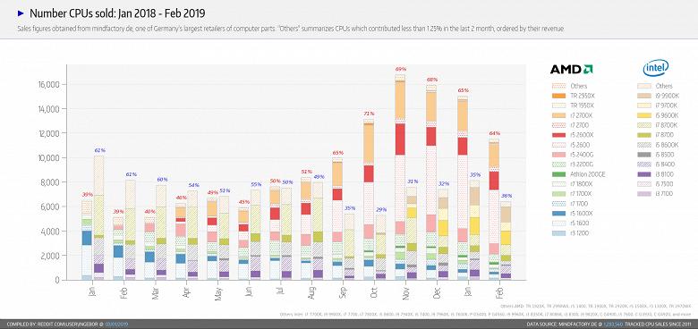 AMD остаётся лидером в продажах CPU крупного немецкого магазина