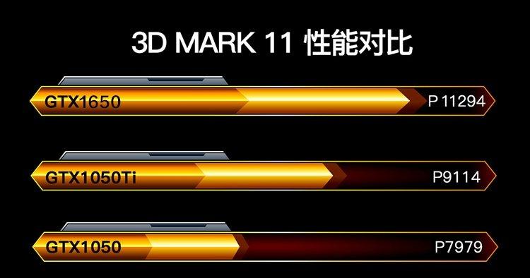 Мобильная видеокарта GeForce GTX 1650 будет на 24% быстрее GTX 1050 Ti