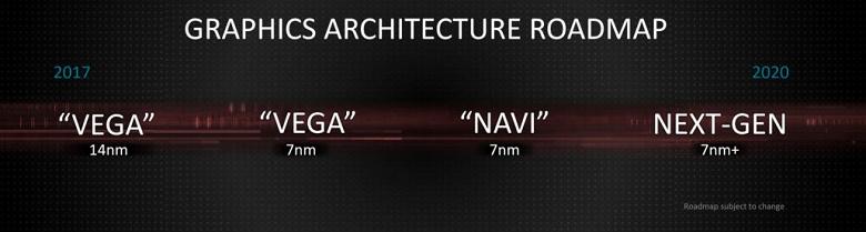 AMD анонсирует видеокарты Navi на игровой выставке E3 в середине июня, а выпустит их чуть позже — 7 июля