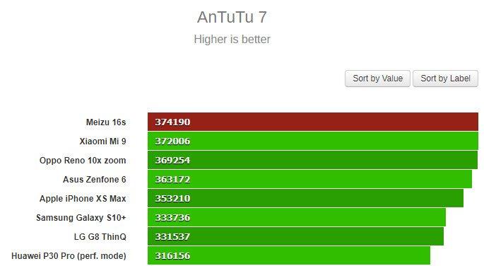 Meizu 16s оказался быстрее Xiaomi Mi 9, Samsung Galaxy S10+, iPhone XS Max и остальных флагманов