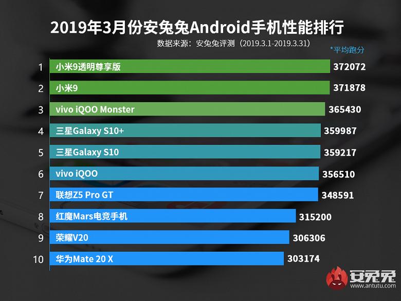 Xiaomi Mi 9 Transparent Edition возглавил рейтинг самых производительных Android-смартфонов за март 2019