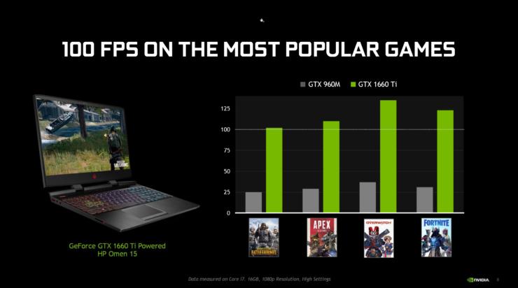 Nvidia представила видеокарты GeForce GTX 1660 Ti и GeForce GTX 1650 для ноутбуков