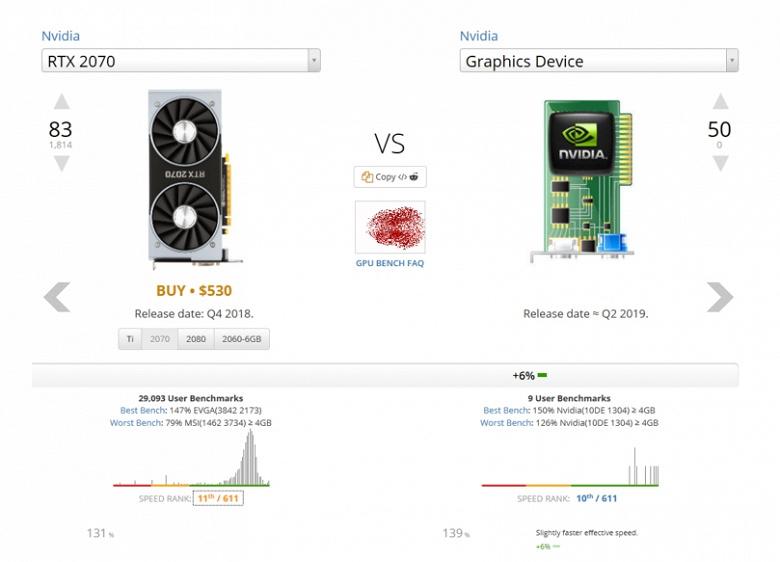 В Сети появилась информация о видеокарте Nvidia, которая может оказаться моделью GeForce RTX 2070 Ti