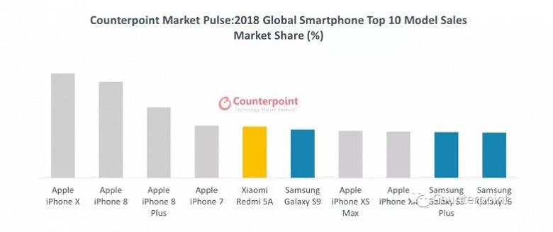 Десятка самых популярных смартфонов 2018 года: у Apple шесть мест, у Samsung — три