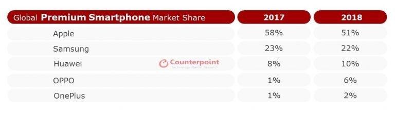 Впервые в истории. OnePlus влетела в Top 5 самых успешных производителей премиальных смартфонов