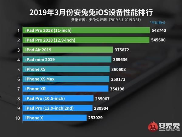 Прошлогодние iPad Pro возглавляют мартовский рейтинг Топ-10 устройств под управлением iOS в AnTuTu, свежий iPad Air — на третьем месте