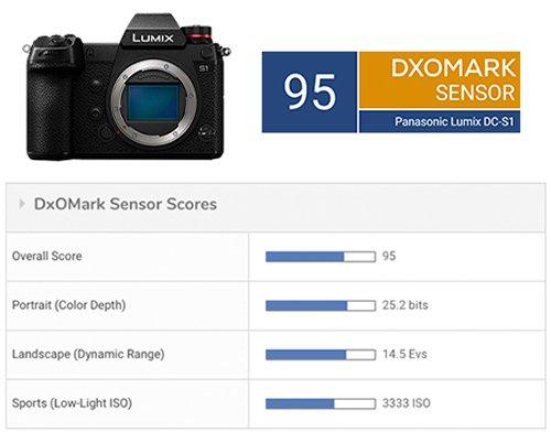 Полнокадровая беззеркальная камера Panasonic Lumix S1 набрала в тестах DxOMark 95 баллов