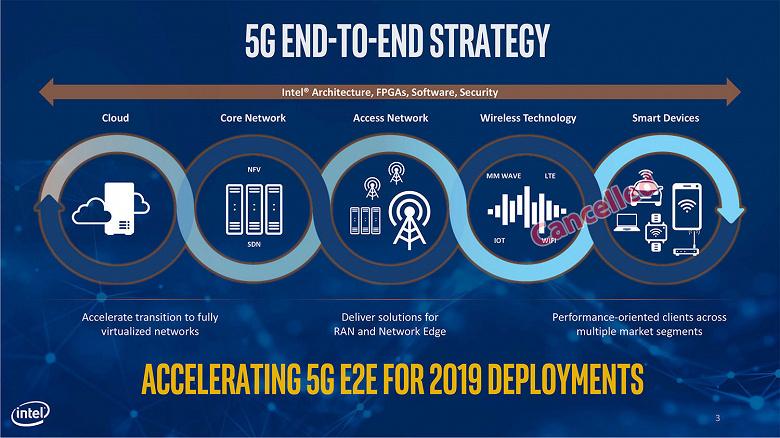 Intel отказывается от попытки выпустить модемы 5G для смартфонов