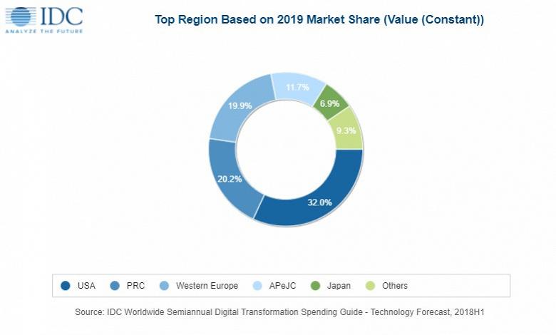 «Цифровизация» в этом году обойдется предприятиям в 1,2 трлн долларов