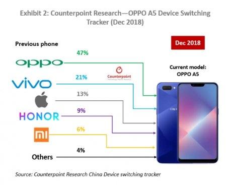Названа самая продаваемая модель смартфона в Китае